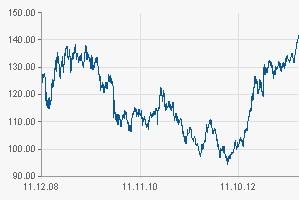 Euro - Yen - Kurs