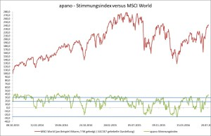 apano-Stimmungsindex vs. MSCI World
